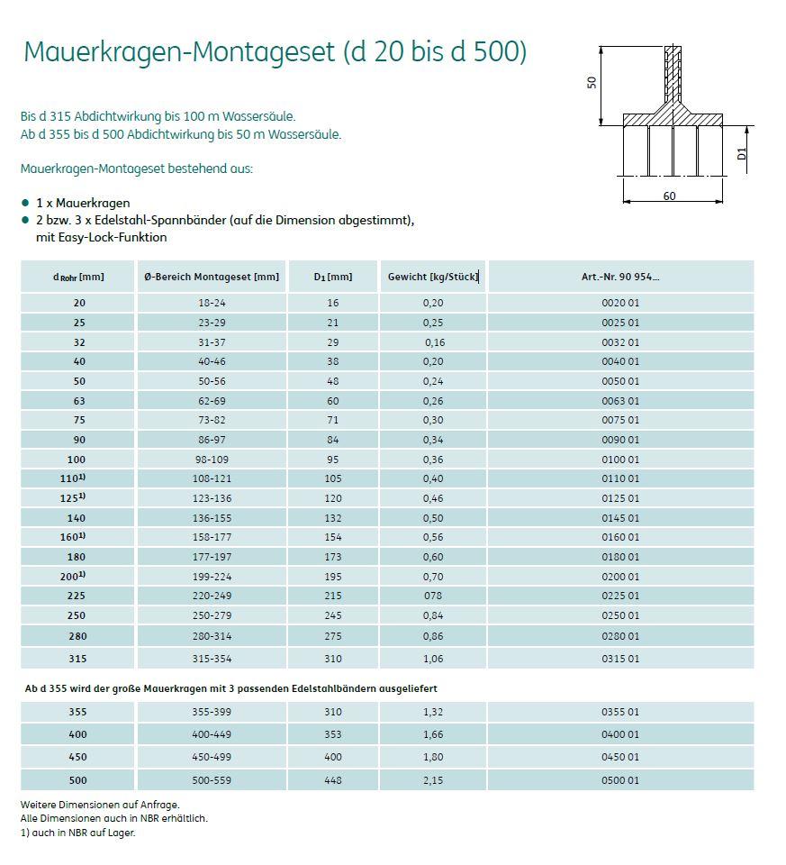 Hauff Mauerkragen HMK DN 125 Spannbereich 120-130 mm für KG-Rohre
